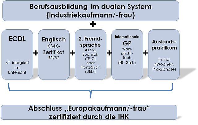 JPG Europakaufmann