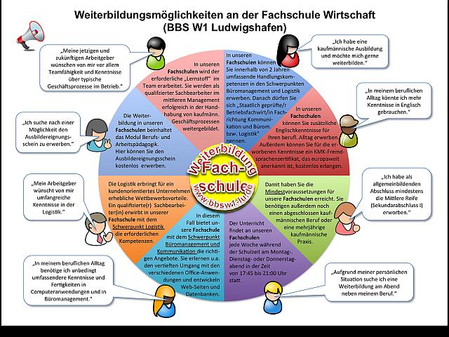 PNG Uebersicht_fachschulen