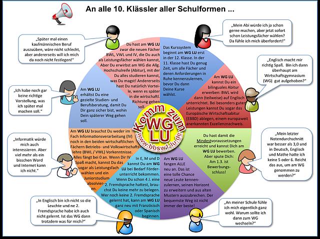 PNG Wg_uebersicht